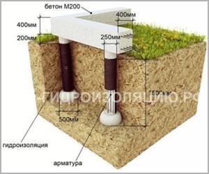 Схема гидроизоляции столбчатого фундамента