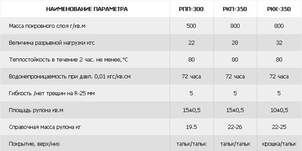 Технические характеристики рубероида РКП 300, РКП 350