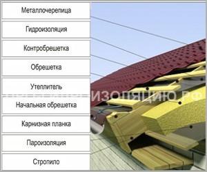 Конструкция кровельного пирога теплой крыши