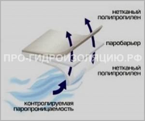 Схема работы пароизоляционной пленки