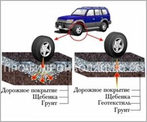 Применение материала в дорожном строительстве