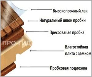 Структура панелей ламината