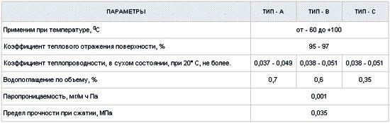 Таблица. Основные характеристик фольгированного пенофола