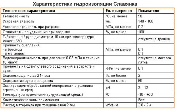 Технические характеристики гидроизоляция Славянка